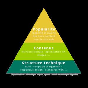 Pyramide SEO - Voyelle