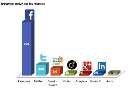 Les réseaux sociaux les plus utilisés