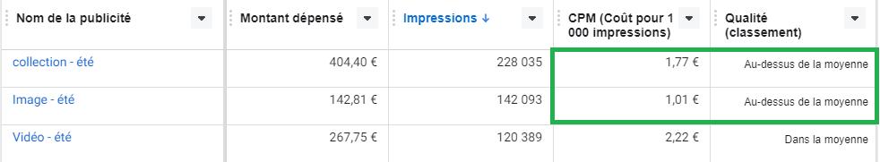 coût publicité facebook - impact de la qualité sur le prix