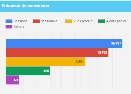 accompagnement webmarketing et entonnoir de conversion