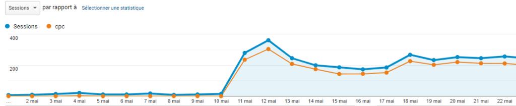 courbe de trafic grâce à un accompagnement en webmarketing